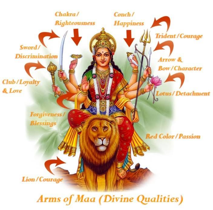 Symbolism of Goddess Durga's 8 Hands - TemplePurohit.com  Goddess Durga is depicted as a warrior woman with eight hands carrying weapons of different kinds assuming mudras (symbolic hand gestures) that represent her teachings.   Chakra in her 1st upper right hand symbolizes dharma (duty/righteousness). We must perform our duty/responsibilities in life.   Conch in her first upper left hand symbolizes happiness. We must perform our duty happily and cheerfully and not with resentment.   Sword…