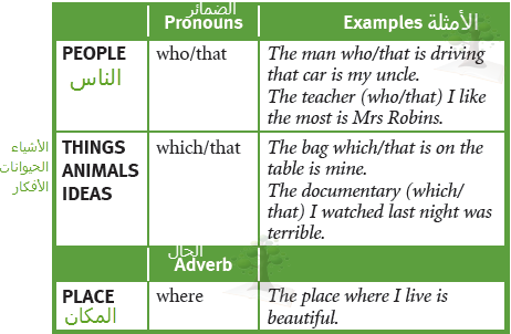 Relative Clauses Who Which That Where Traveller 1 Grammar Relative Clauses Pronoun Examples Grammar