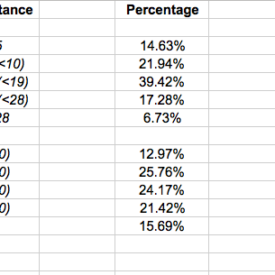 average amateur distances   golf   pinterest   golf, golf stuff and