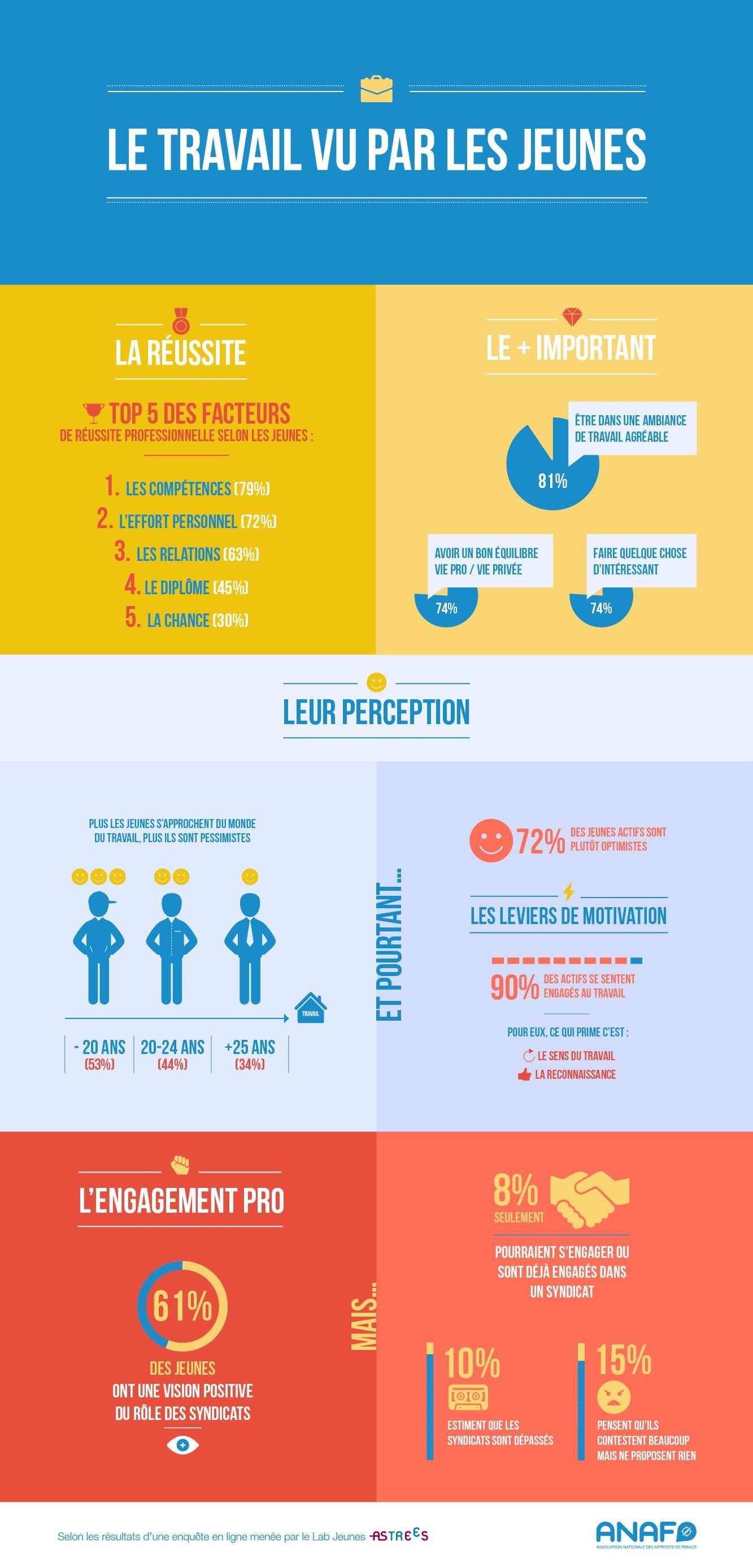 infographie  le travail vu par les jeunes - l u0026 39 anaf