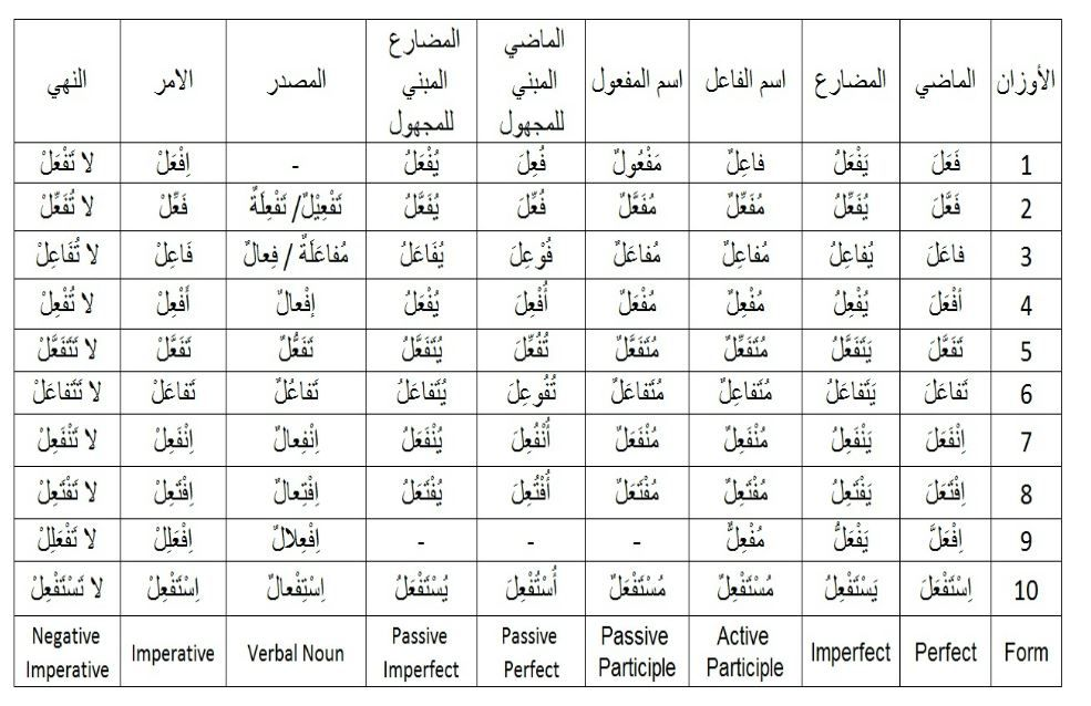 Image result for arabic verb form chart | learn arabic