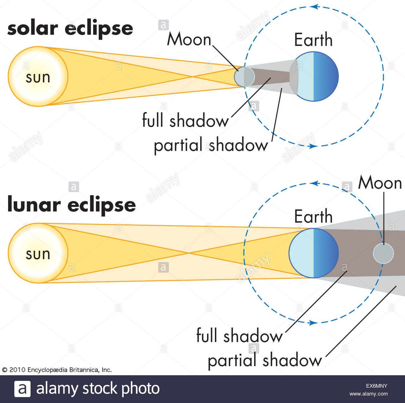 Solar And Lunar Eclipses Stock Photo