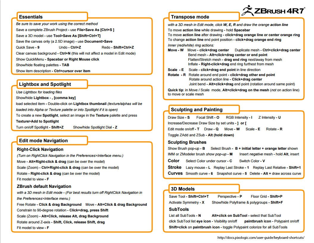ZBrush Cheat Sheet | 3D Art Useful Links in 2019 | Zbrush