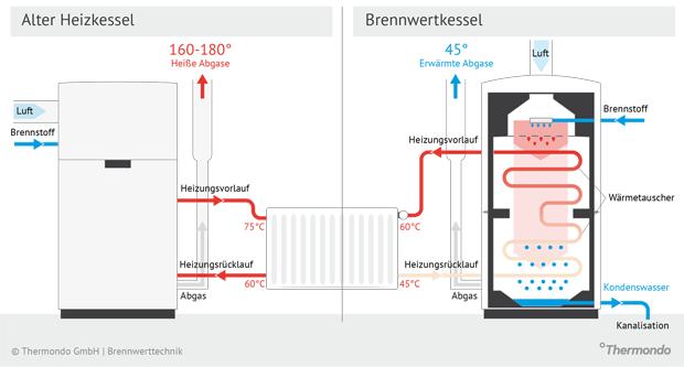 wie funktioniert eigentlich die brennwerttechnik vergleich zu niedertemperaturtechnik