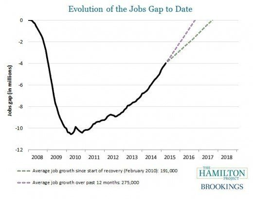 Policymakers Try To Bridge A 4 Million Jobs Gap Job Career Strategy Great Place To Work