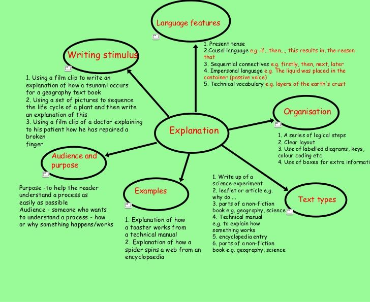 Language Features 1 Present Tense Explanation Text