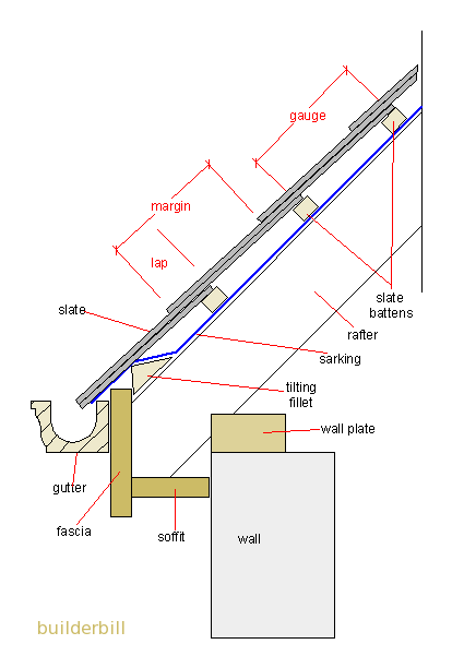 Section Through A Slate Roof Google Search Building