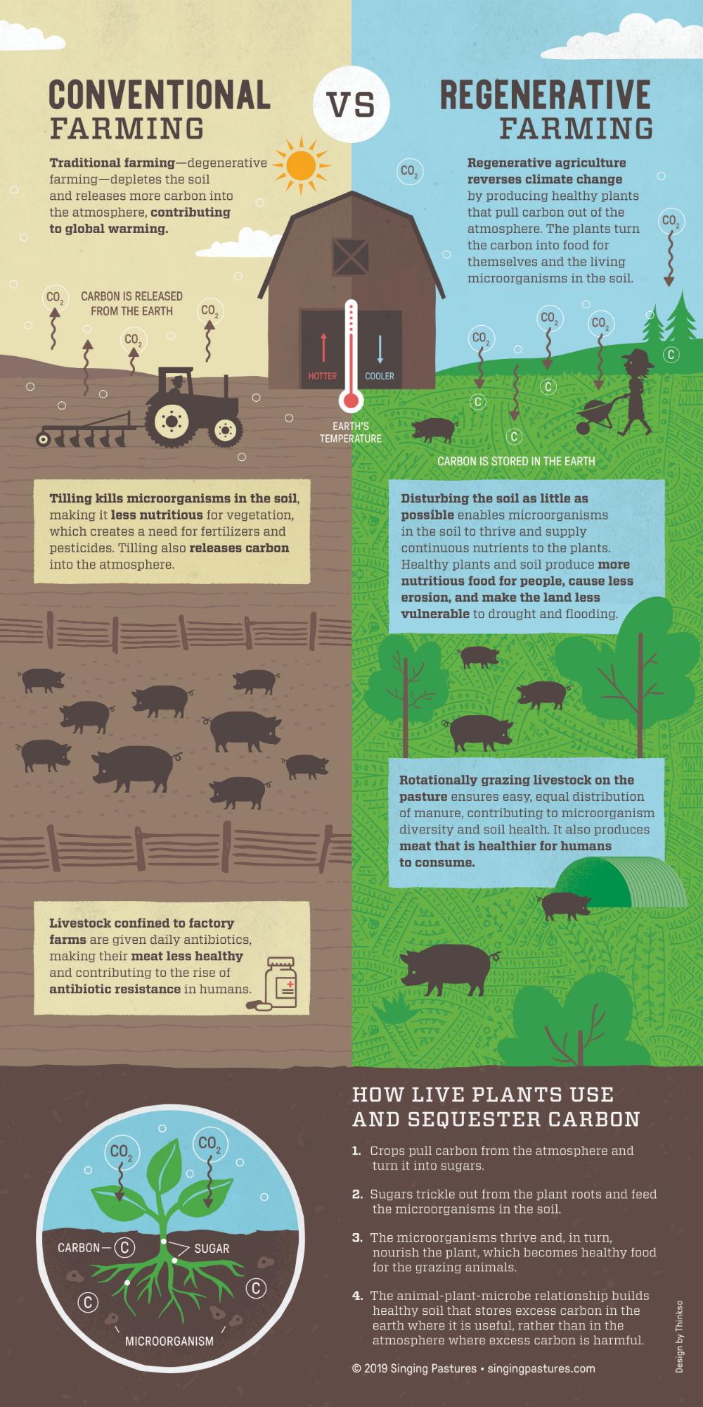 Regenerative Agriculture — Singing Pastures Agriculture