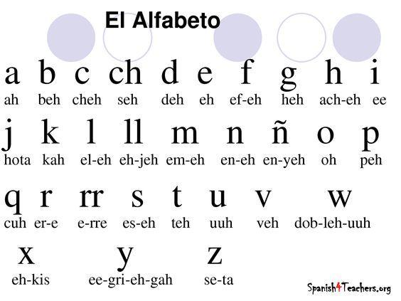 Spanish Alphabet Spanish Alphabet Chart Spanish Alphabet Spanish Alphabet Letters Spanish alphabet chart printable