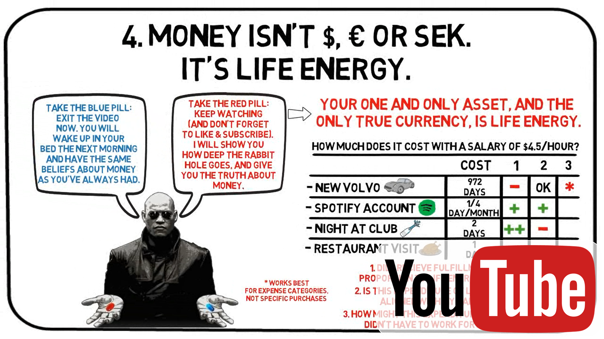 Money Is Life Energy Your Money Or Your Life Summary