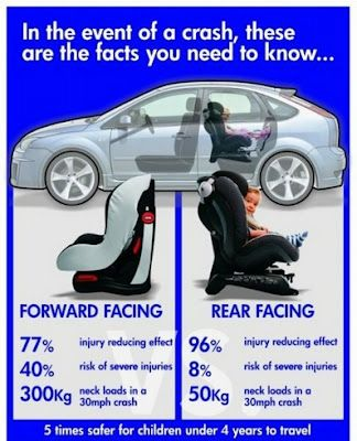 Keep Your Child Rear Facing Until He She Outgrows The Rear