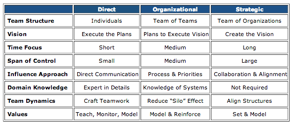 Pin By Stephan Jackel On Professional Learning For Teachers Leadership Domain Knowledge Communication Process