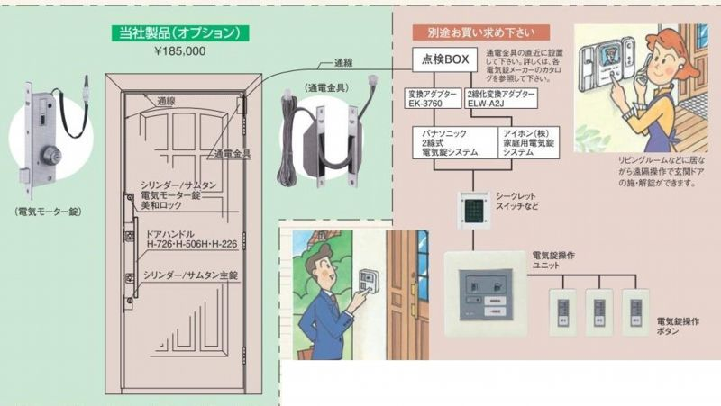 木製ドアに電気錠システムの導入を検討されている方への情報 木製ドア ドア 玄関引戸