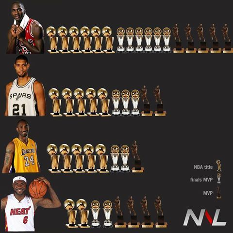 Tim Duncans Trophy Case Is Looking Pretty Large These Days