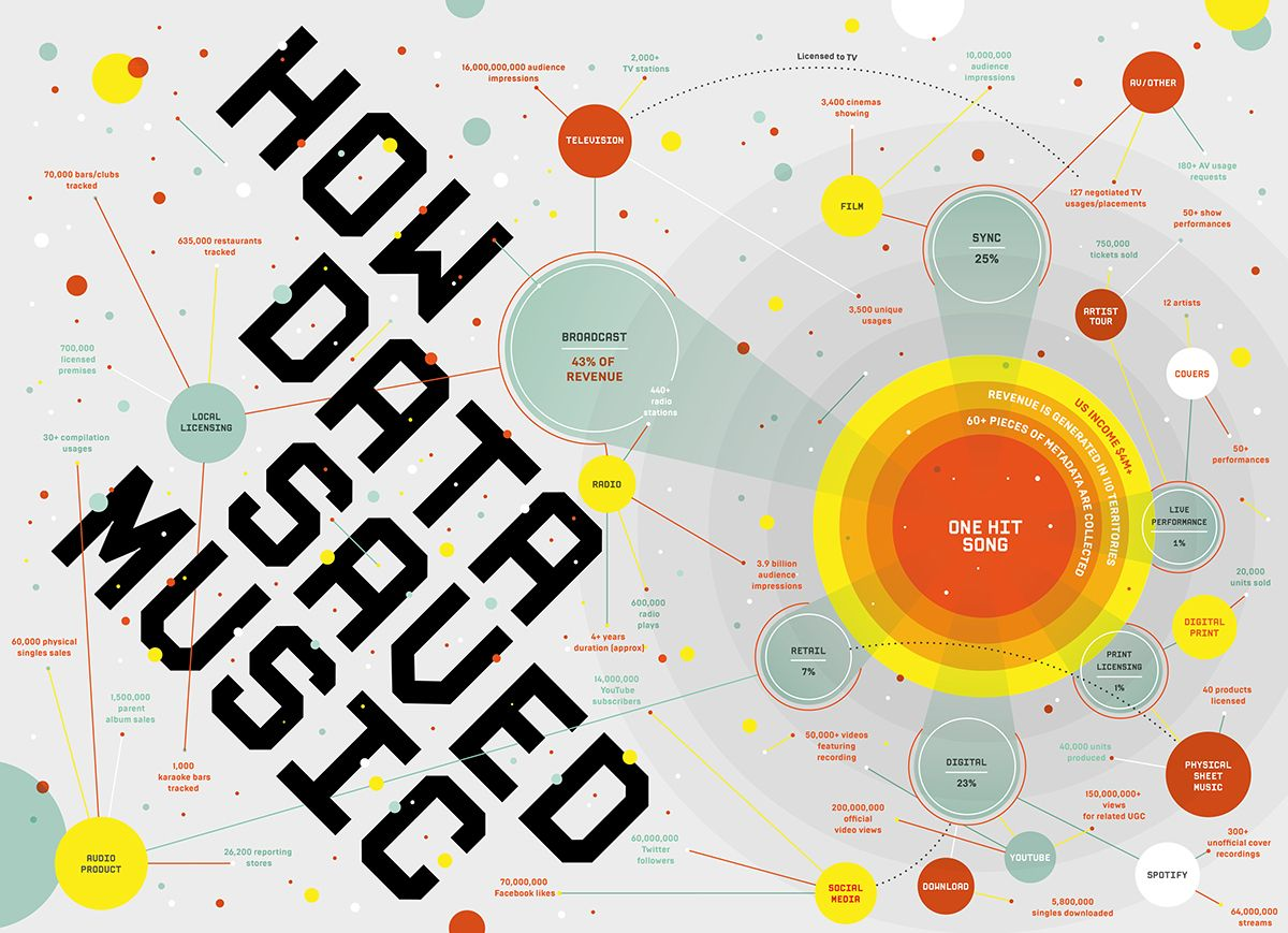 WIRED UKHow Data Saved MusicOpening spread and following graphs ...