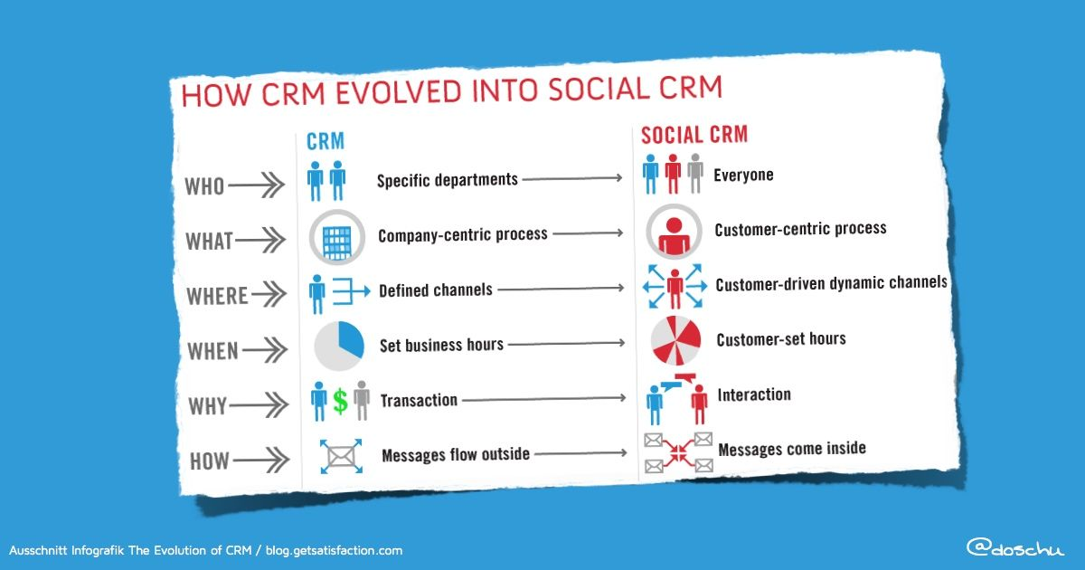 """How CRM evolves into Social CRM 