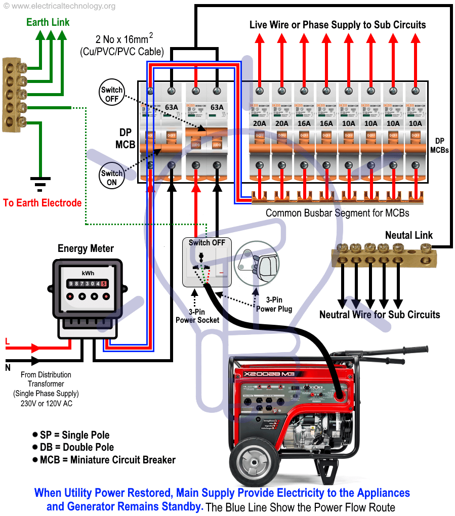 how to connect a portable generator to the home supply 4 methods home electrical wiring [ 899 x 1020 Pixel ]