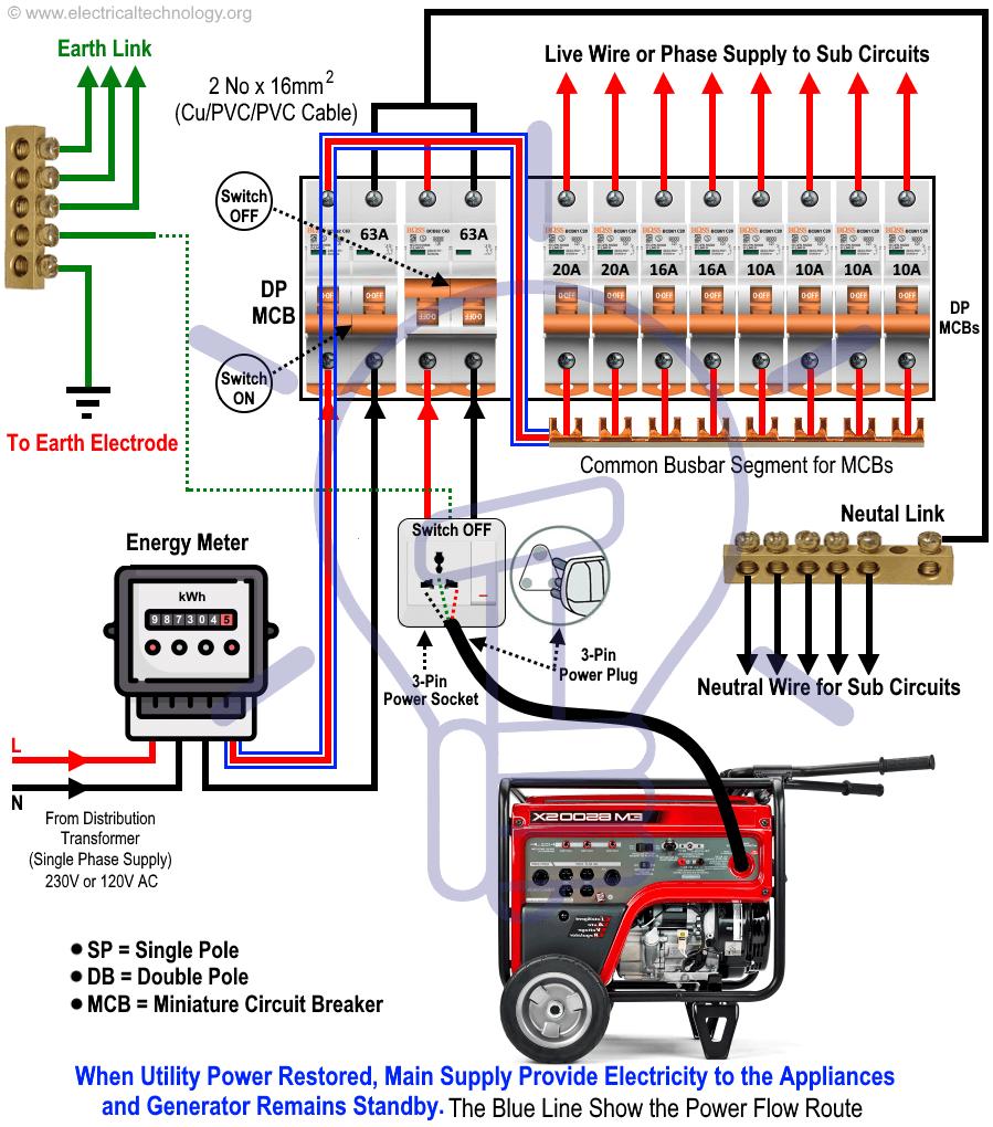 Portable Generators Wiring Diagram