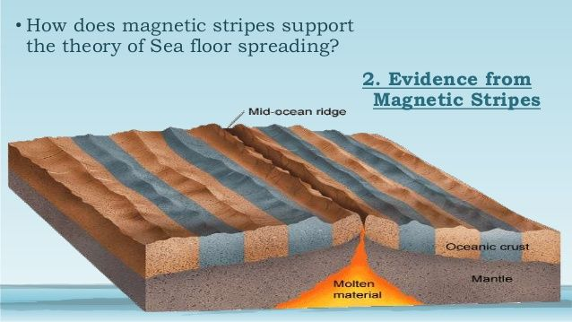 Seafloor Spreading Theory Discuss 3 Important Diagrams Earth