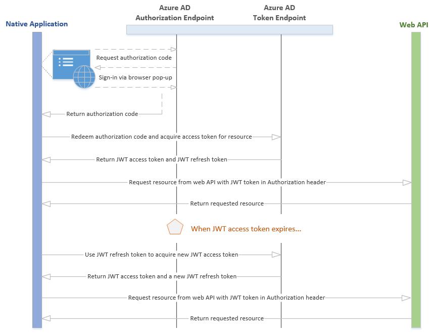 Authentication flow for native application to API | Windows Azure