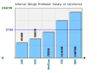 Pin by ruth sharon on home design pinterest interior salary and also rh in