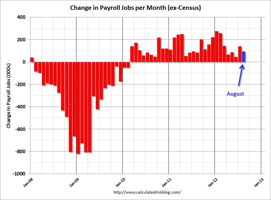 The August Employment Data And Revisions Showed That The Recovery Stalled This Summer Employment Report Marketing Jobs Job Chart