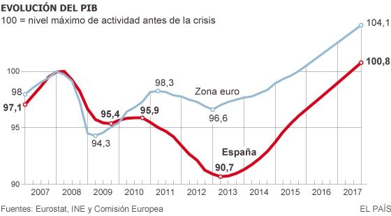 Crecimiento PIB: Esp vs EU