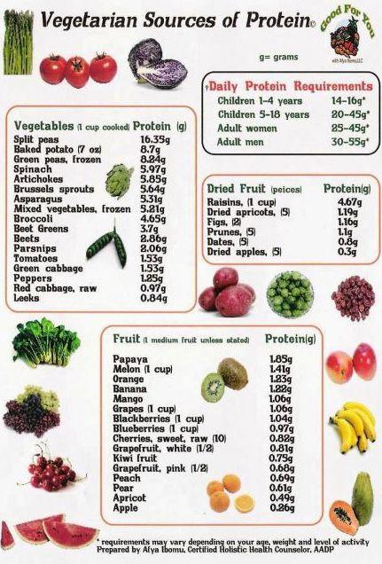 bradley method protein diet