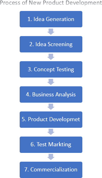 Process Of New Product Development Product Development Process New Product Development Development