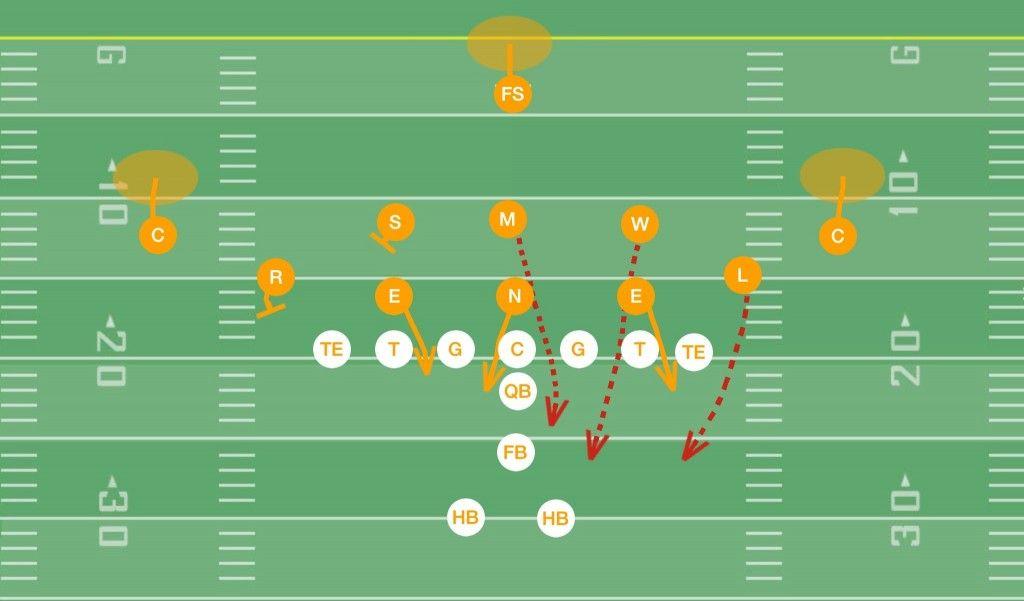 Overload Blitz 3 3 5 Defense Football Defense Youth Football