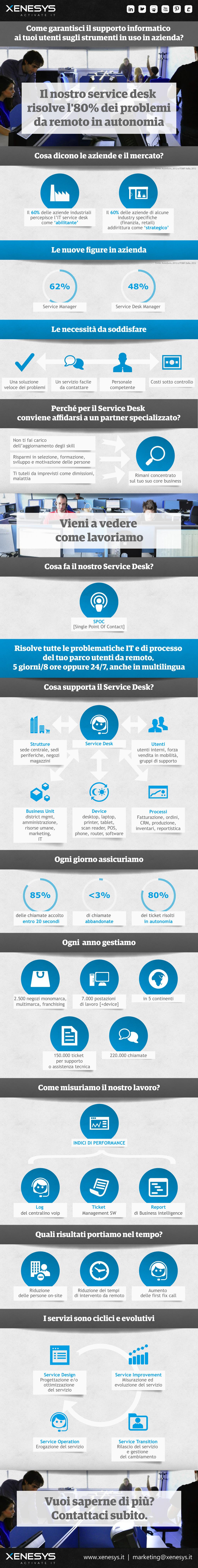 Offri agli utenti interni e esterni un servizio di assistenza tecnica di alto livello con il nostro #servicedesk. Risolvi tutti i problemi di IT e processi 24/7 in 5 lingue. Contattaci subito.