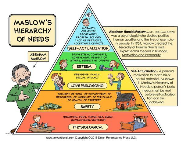 erickson hierarchy of needs