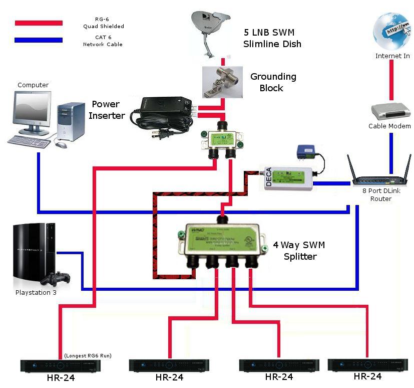 Direct Tv Wiring Diagram Phenomenal Black 3direct Tv Wiring