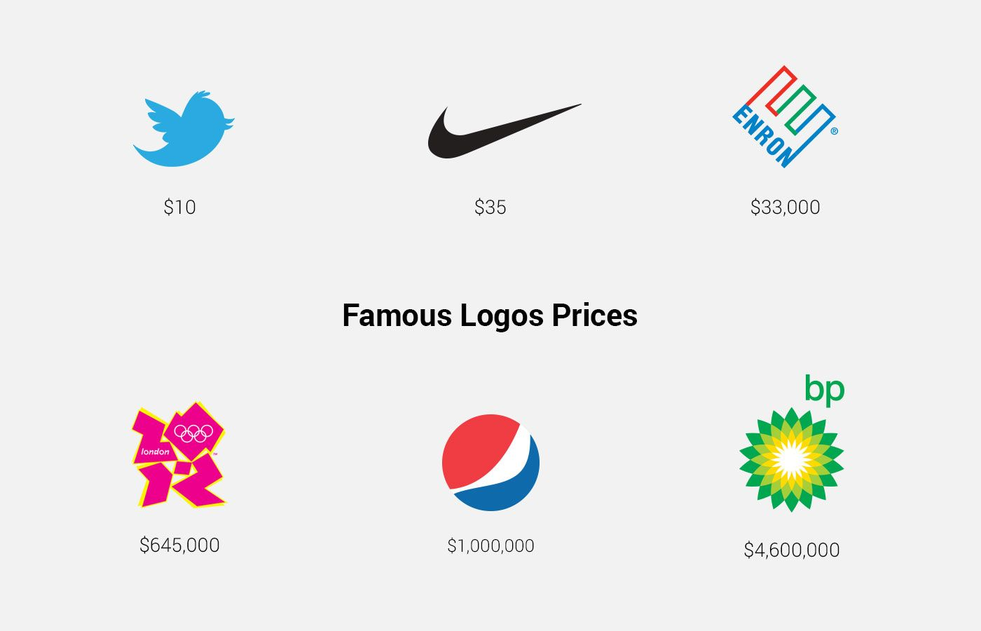 How Much Does A Logo Design Cost? | Logo design cost, Logo ...