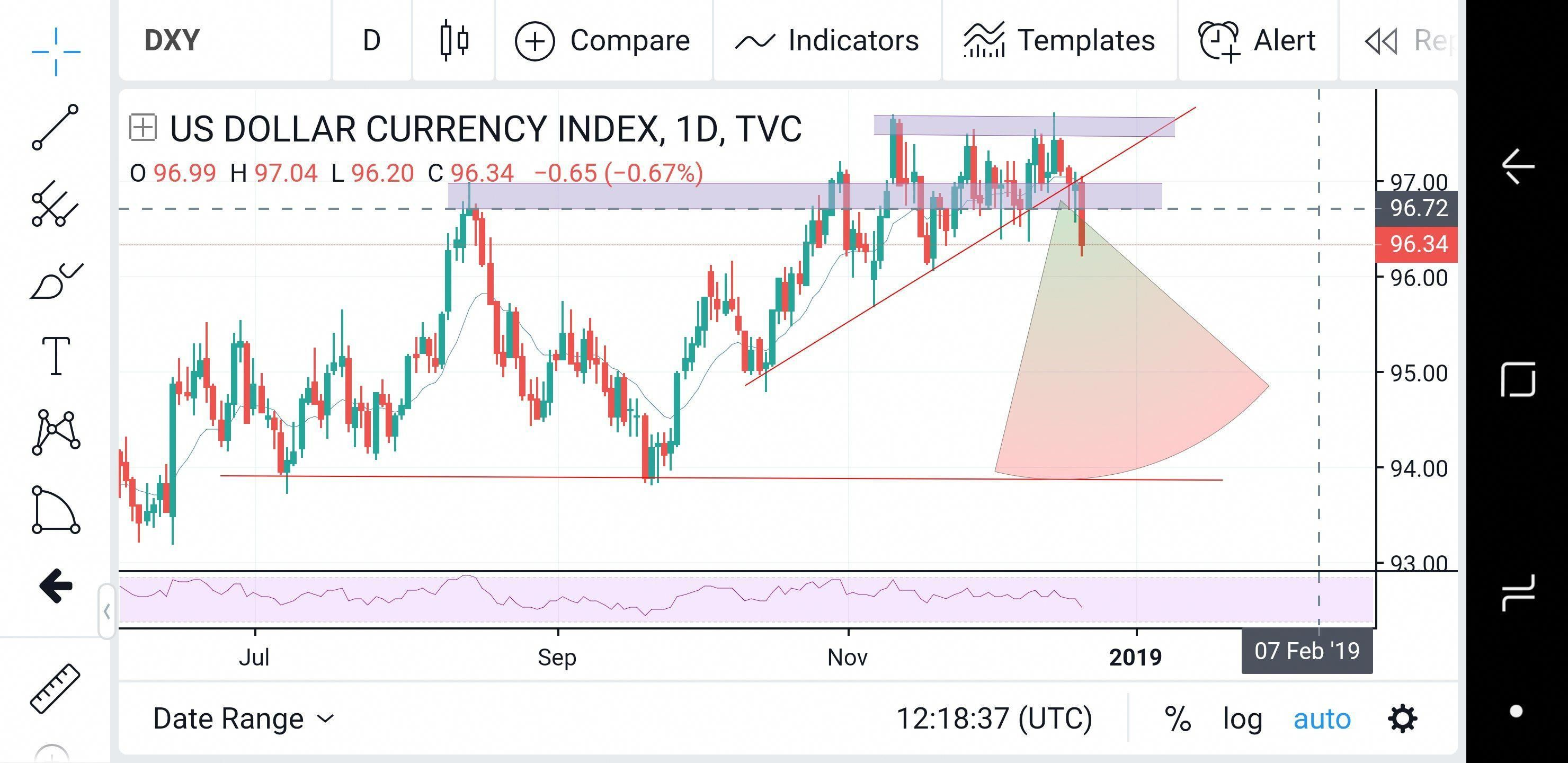 Long Term Usd Outlook Dxy Daily Chart Forex Howtotradeforex