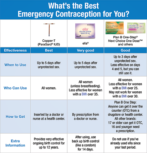 The morning after pill emergency contraception cost info