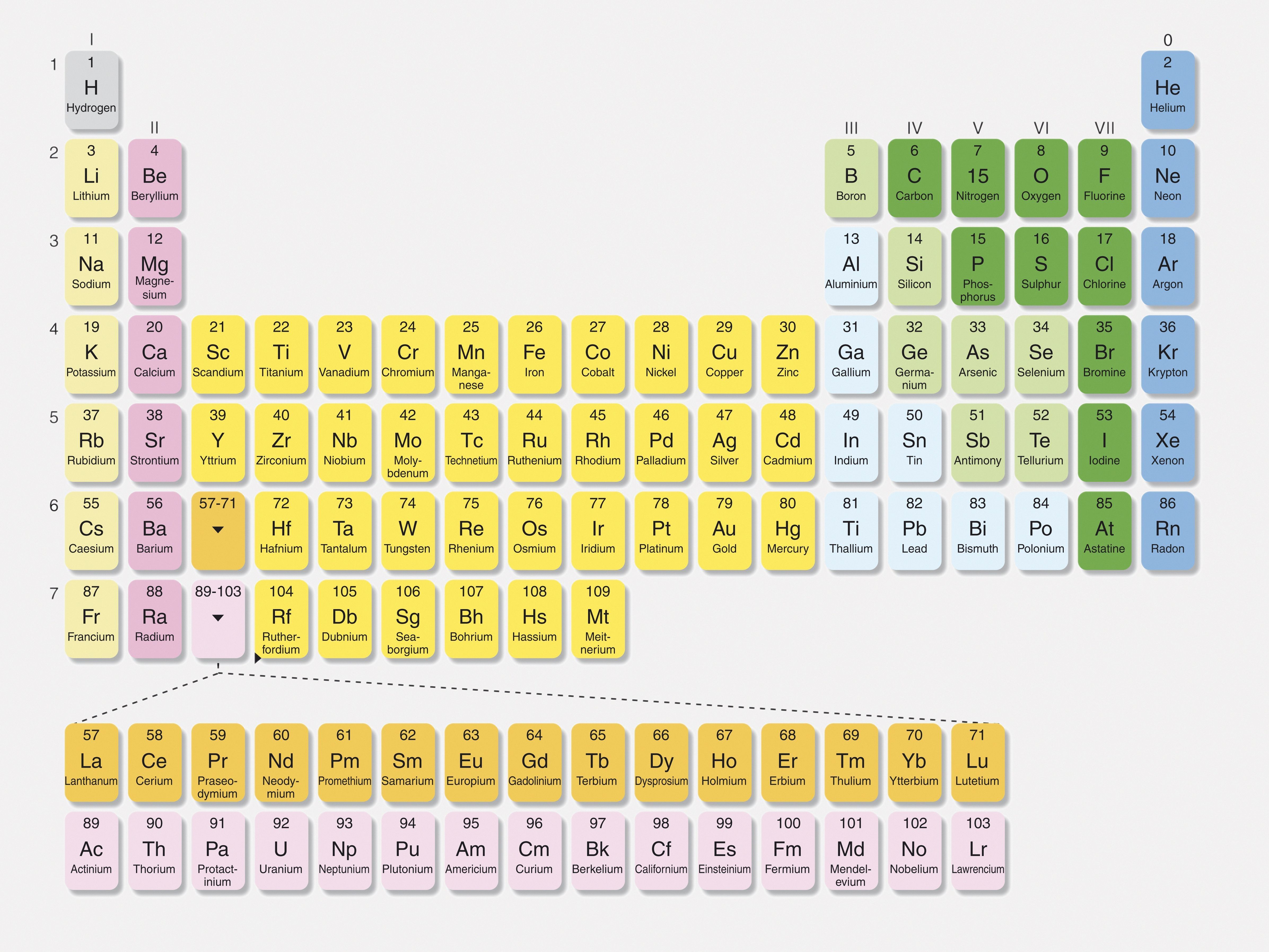 New Periodic Table Groups Basic