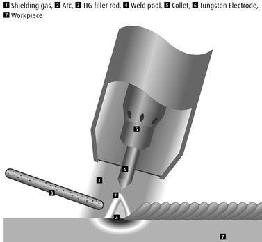 Schematic Of The Gas Tungsten Arc Welding Prpcess Gtaw Tig Tig Welding Welding Table Gas Tungsten Arc Welding