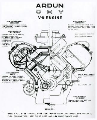 Overhead Valve Engine Diagram Ardun Heads Created By Zora Arkus