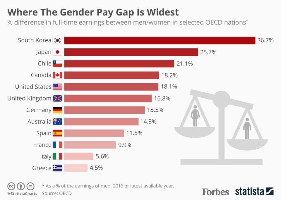 Where The Gender Pay Gap Is Widest Infographic Gender Pay Gap Infographic Health Gender Gap