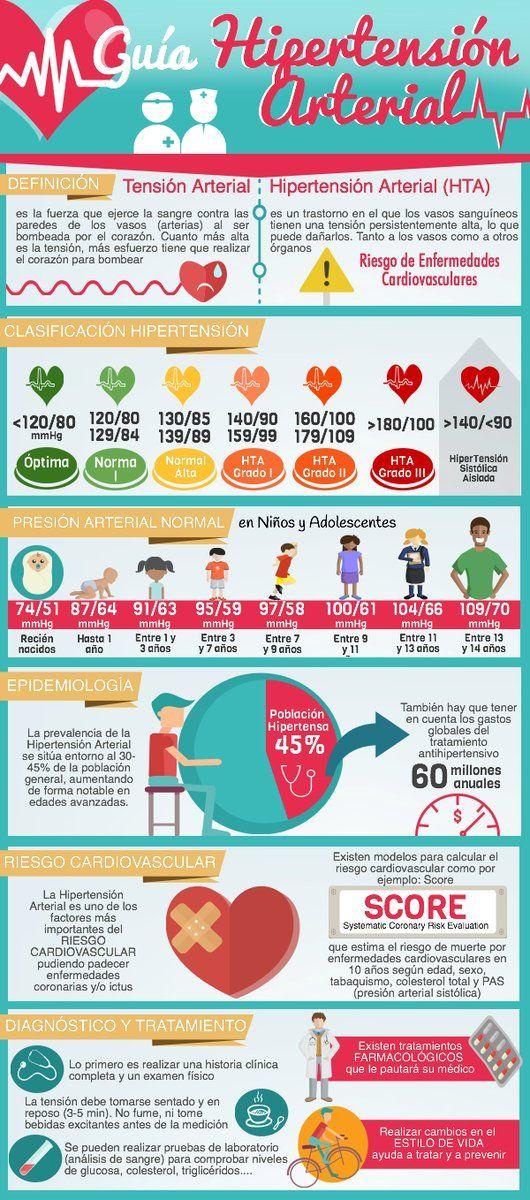 diabetes mellitus tipo 1 y 2 fisiopatología de la hipertensión