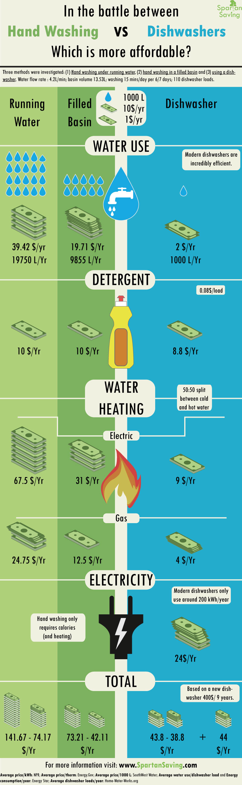 Washing Dishes By Hand Or Dishwasher Which Is More Eco Friendly Infographic Washing Dishes Dishwasher Washing