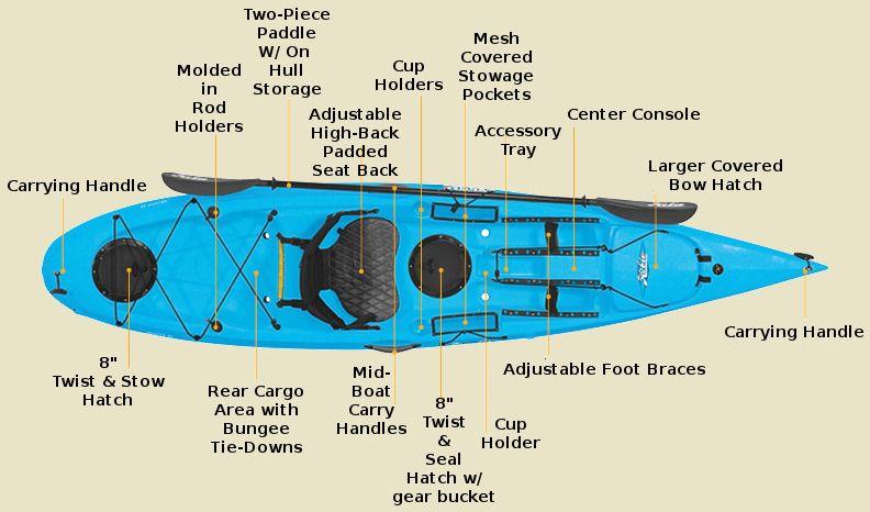 Hobie Quest 11 Hobie kayak, Kayaking, Islands of adventure
