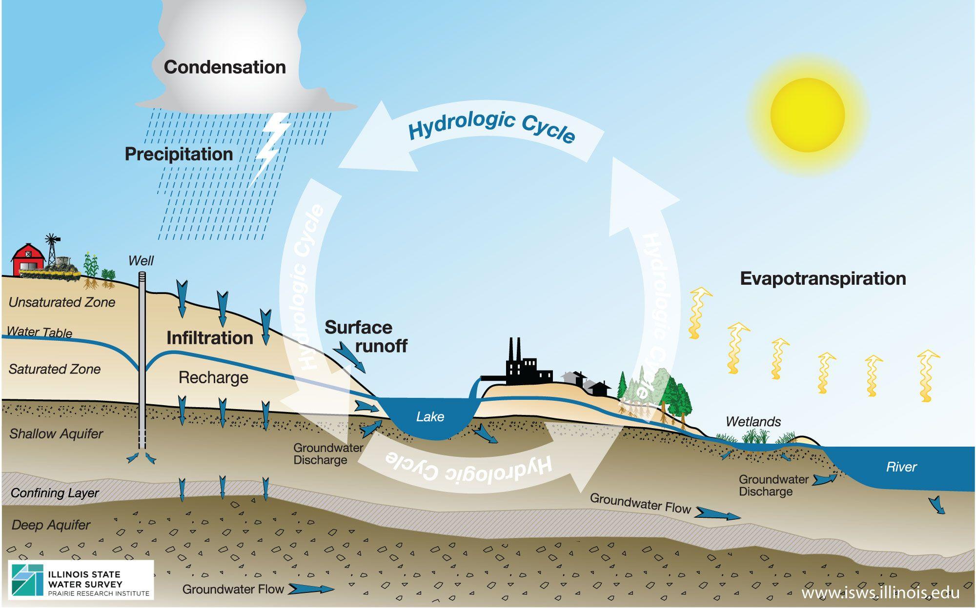 Resultado De Imagen Para Hydrologic Cycle