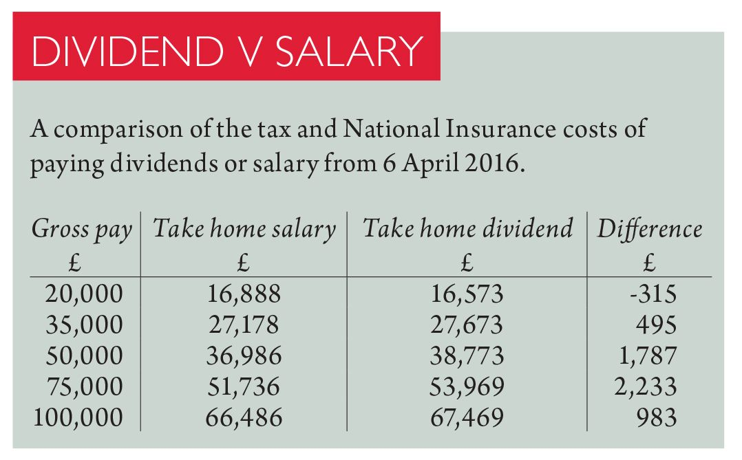Salary v Dividend Changes, Details of the Personal Savings