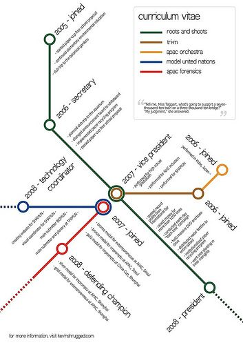 Infographic Of The Day Ditch The Resume Make A Chart Instead Cv Lettre De Motivation Design Cv Creatif Cv Inspiration