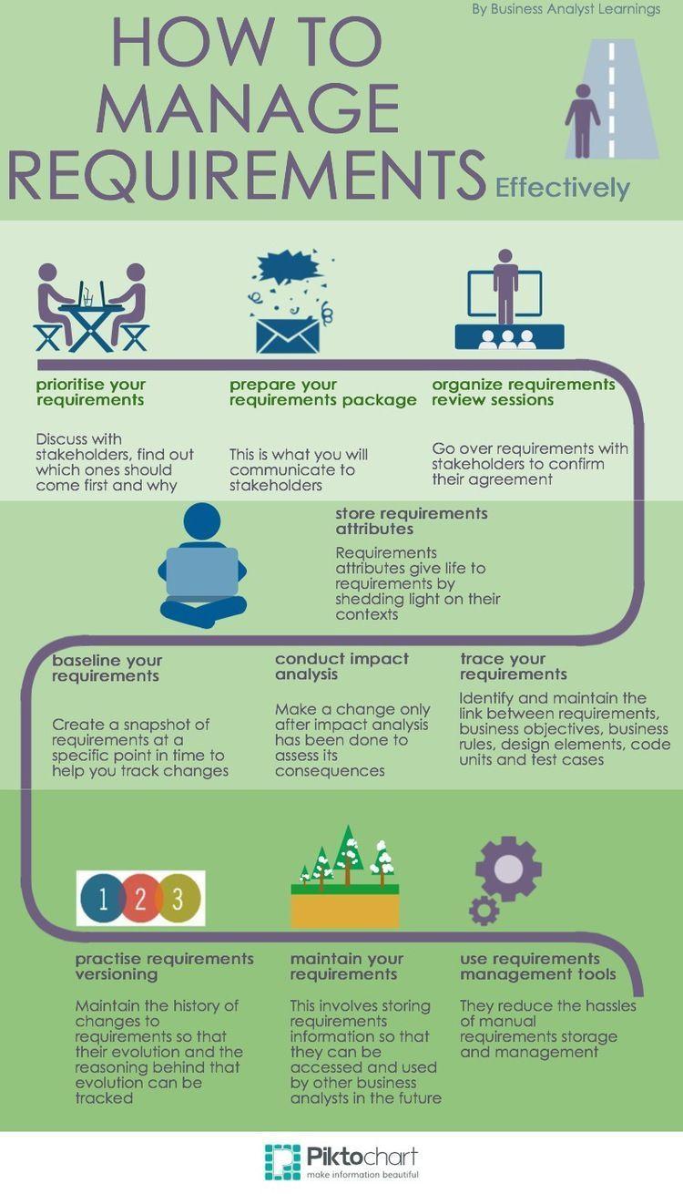 Requirements Management businessgraduatedegree Business
