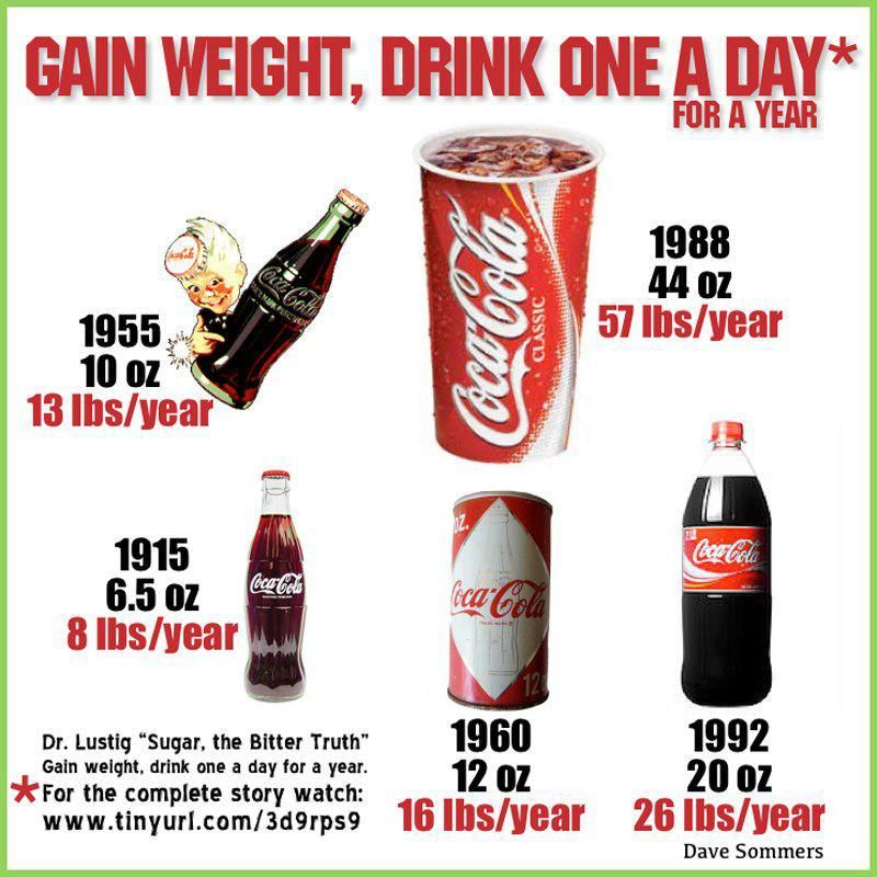 If I Stop Drinking Fizzy Drinks Will I Lose Weight