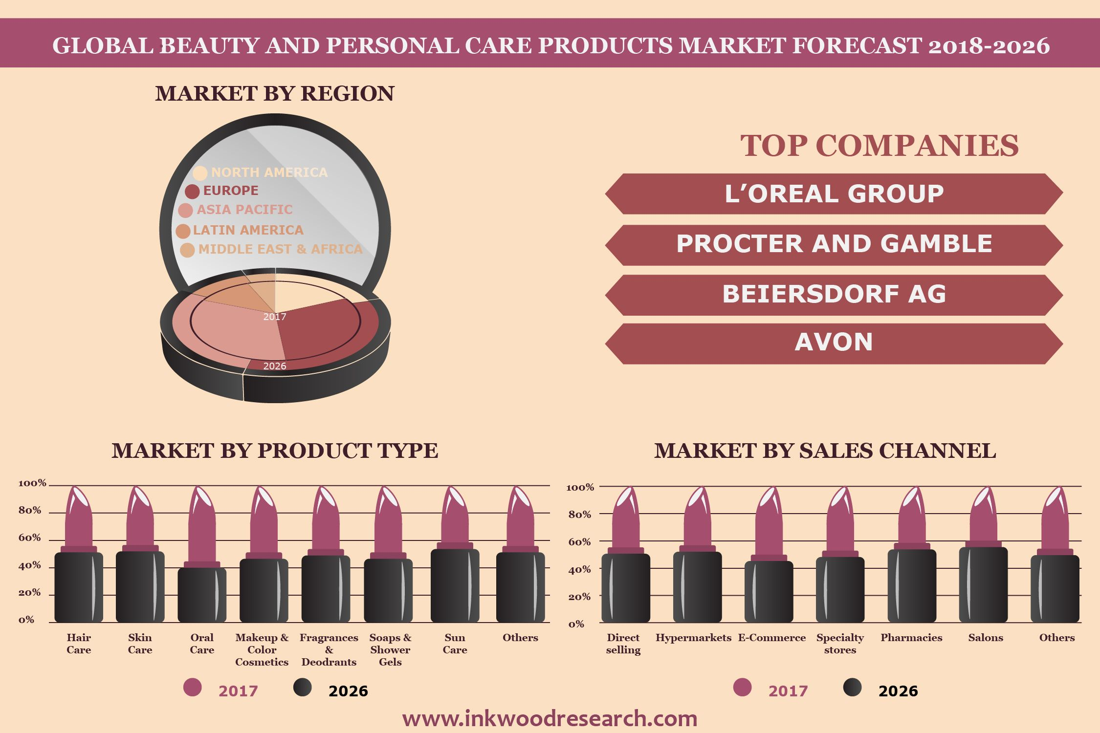 Beauty Personal Care Products Market Trends Growth 2018 2026