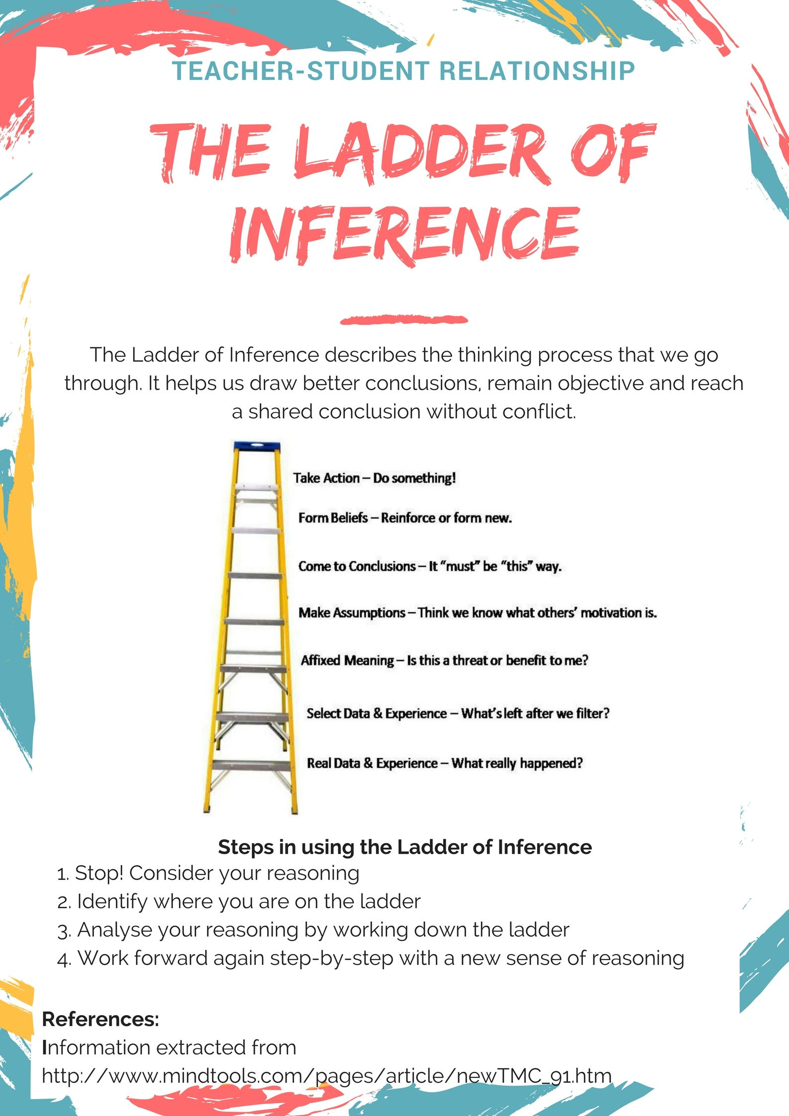 Ladder Of Inference Poster Teacher And Student Relationship Teacher Guides Inference